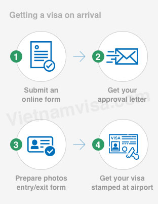 Getting a visa on arrival - vietnamvisa.com - sm